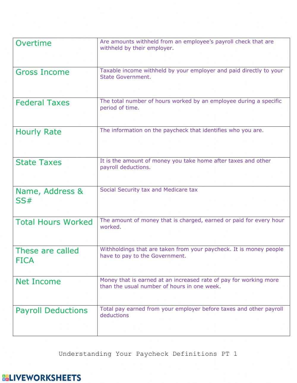 Career Worksheets for Middle School Understanding You Paycheck Stub Interactive Worksheet