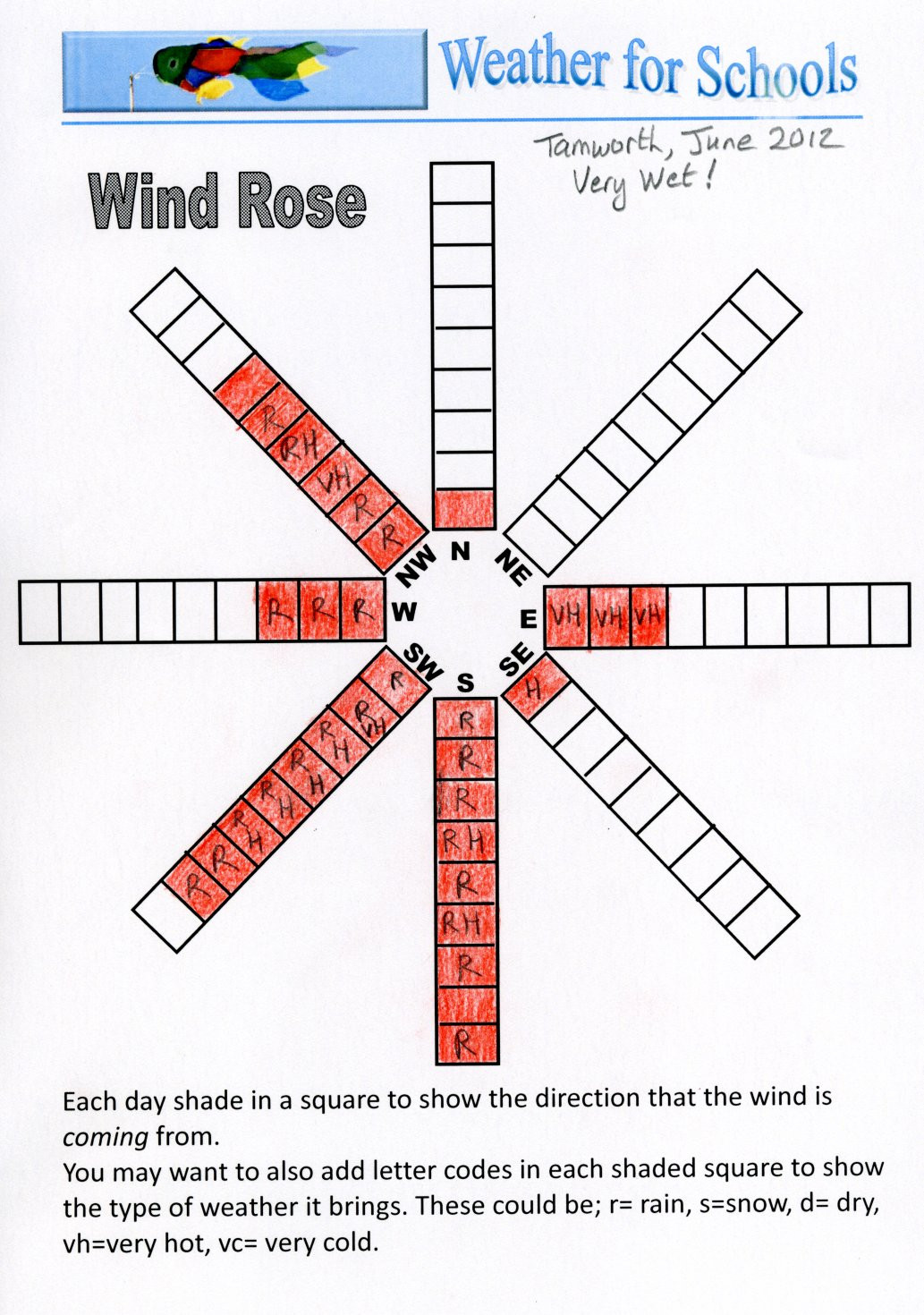 Compass Rose Worksheets Middle School Wind Roses