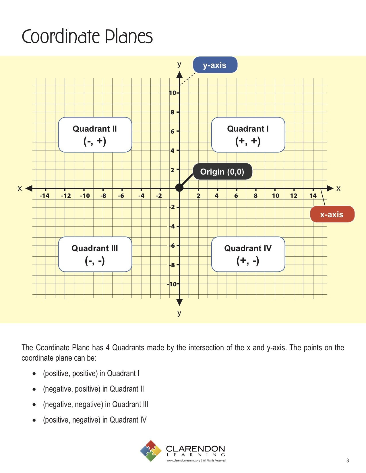 Coordinate Plane Worksheets 5th Grade Coordinate Planes Lesson Plan