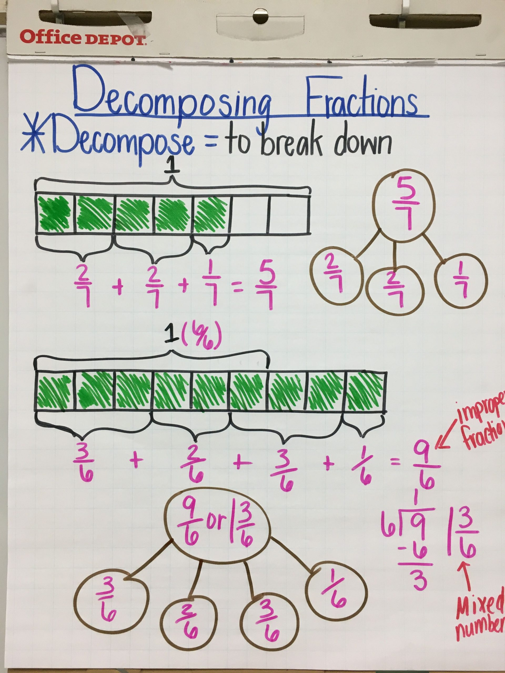Decomposing Fractions Worksheets 4th Grade De Posing Fractions Anchor Chart