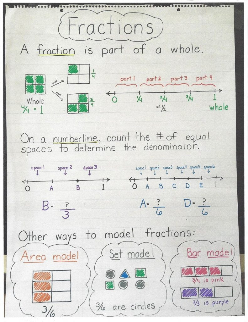 Decomposing Fractions Worksheets 4th Grade Fractions