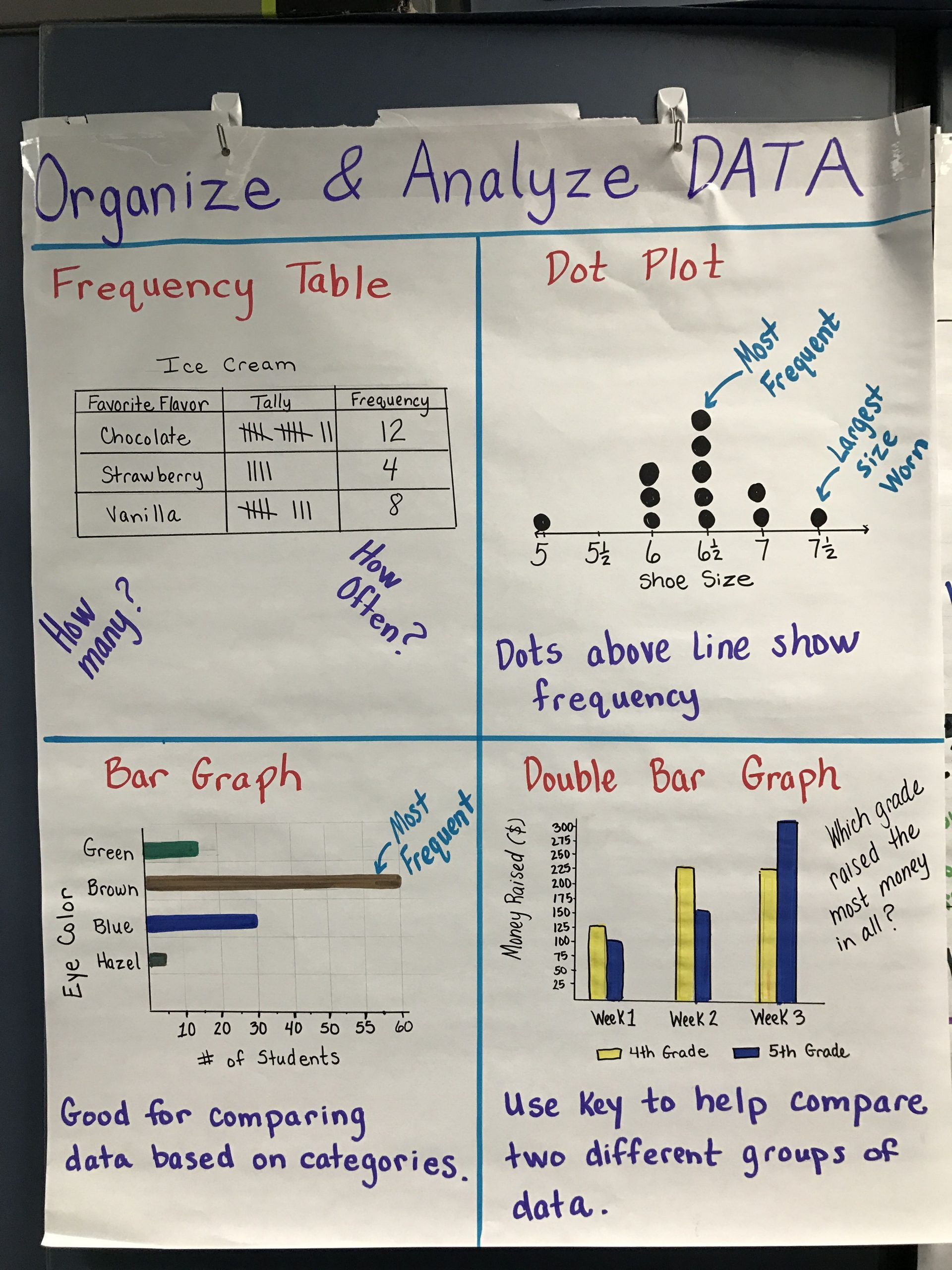 Dot Plot Worksheets 6th Grade Graphing Frequency