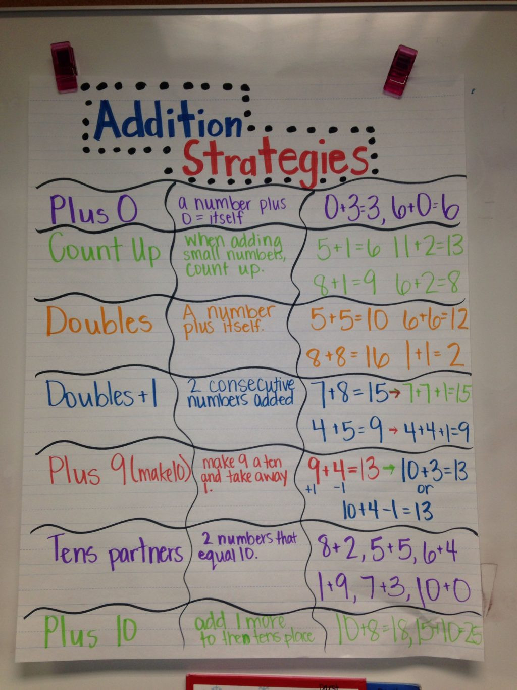 Doubles Rap Printable Worksheet Worksheet Addition Strategy Anchor Chart for