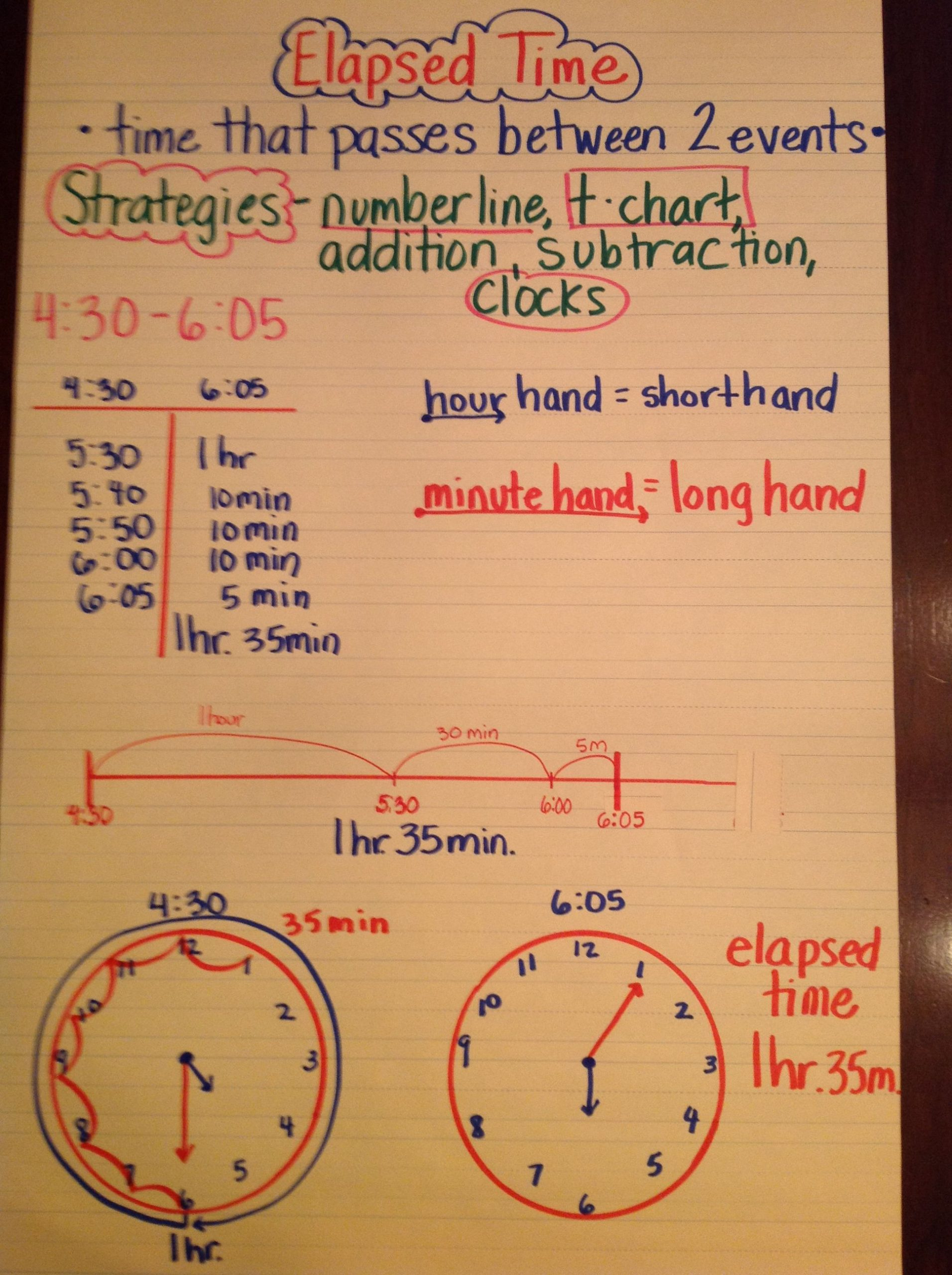 Elapsed Time 3rd Grade Worksheets Elapsed Time Anchor Chart