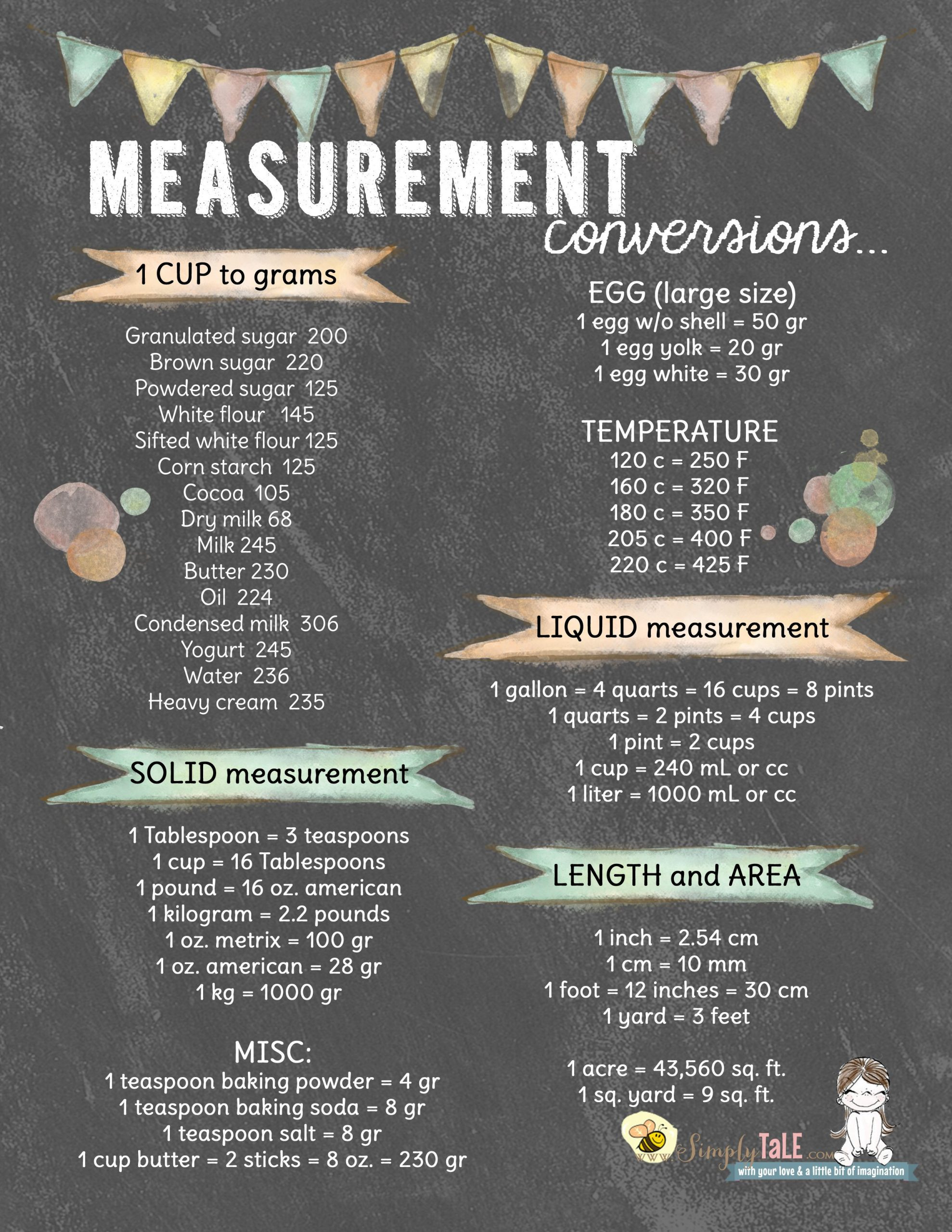 Kitchen Math Measuring Answers Kitchen Conversion Measurement Conversion Kitchen Chart