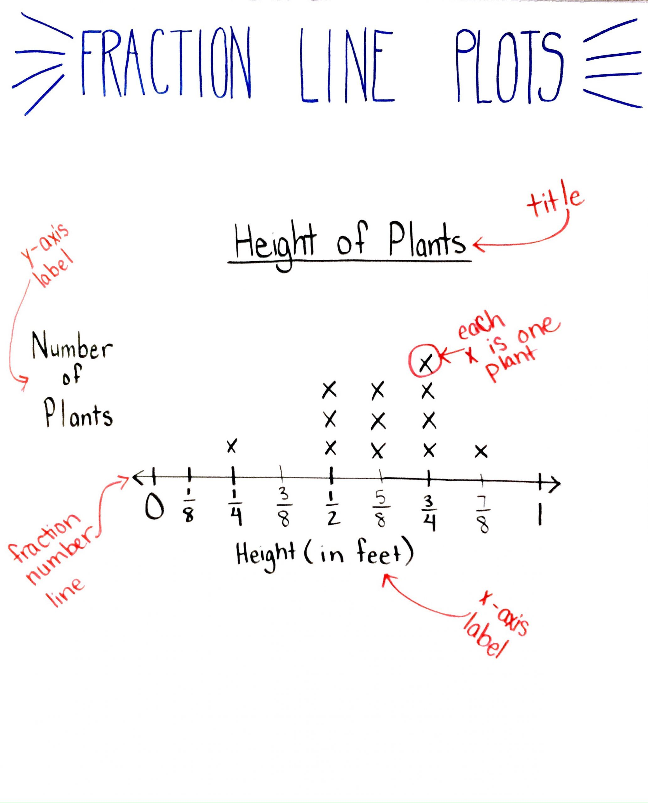 Line Plot Worksheet 5th Grade 5 Things You Need to Know before Teaching Fraction Line