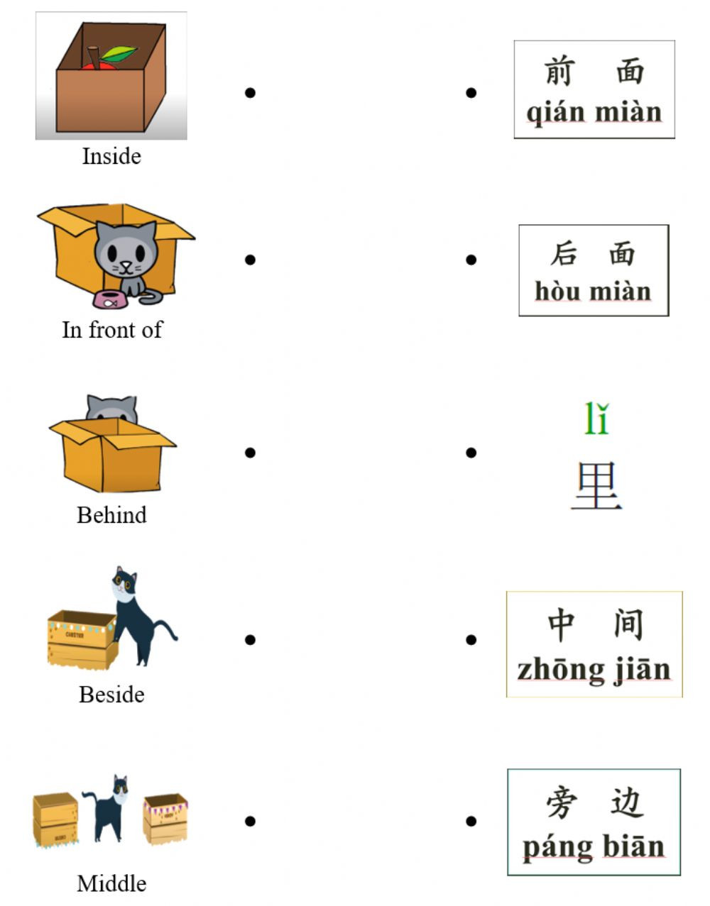 Preposition Worksheets Middle School Preposition Of Place Interactive Worksheet