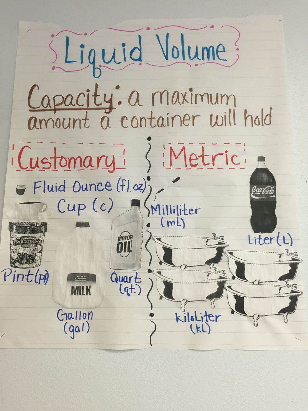 Capacity Worksheets 3rd Grade Liquid Volume Anchor Chart Capacity Anchor Chart 3rd Grade