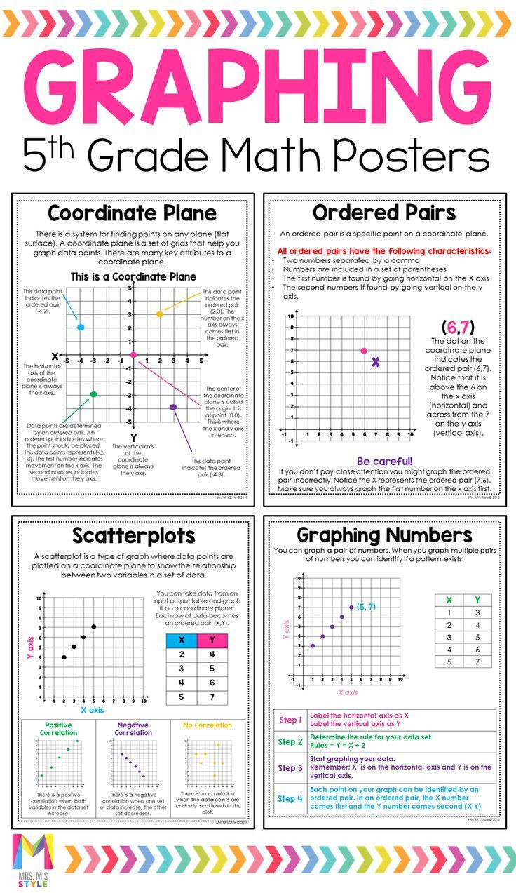 Coordinate Grid Worksheet 5th Grade 5th Grade Math Posters