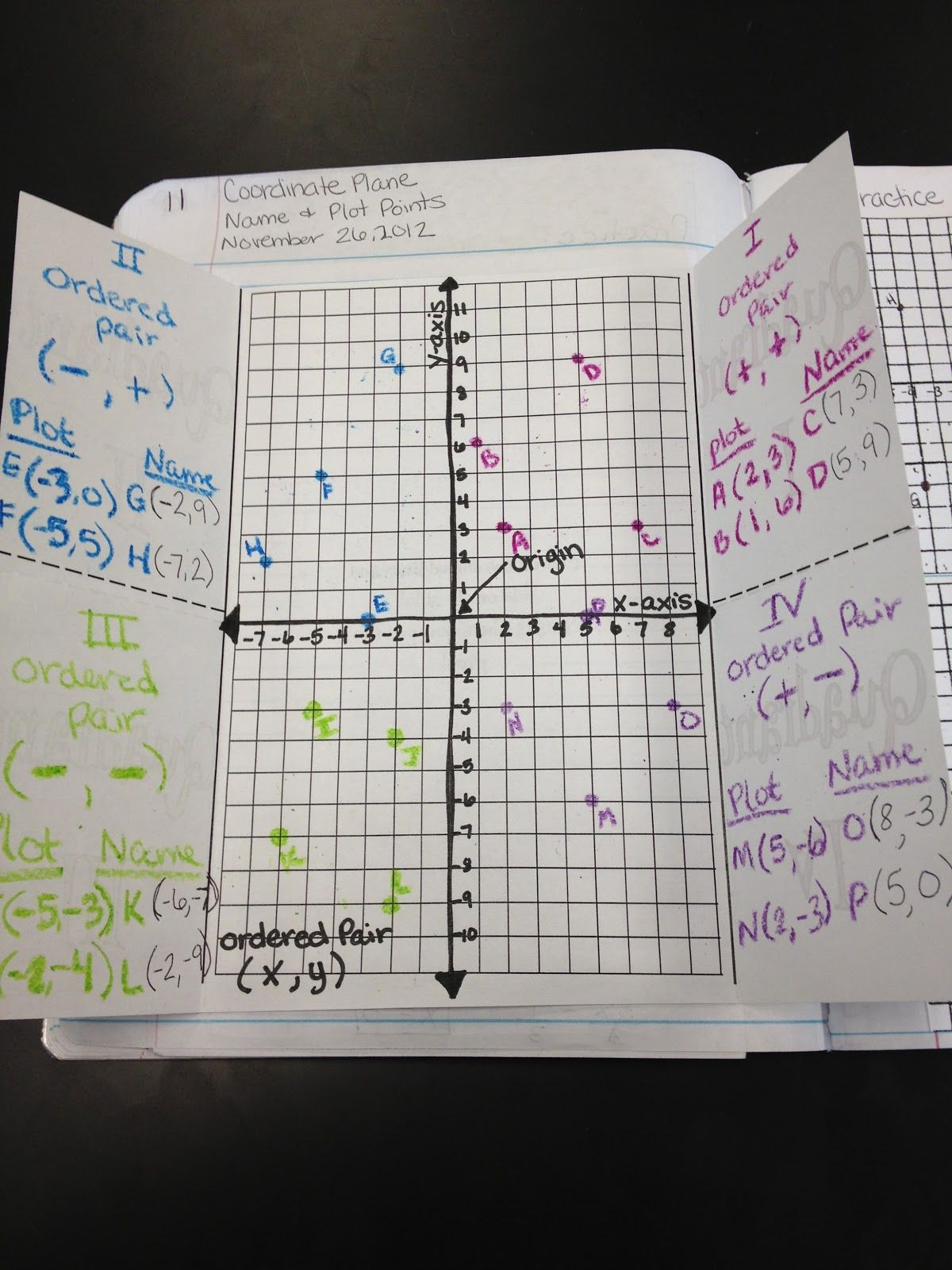 Coordinate Plane Worksheets Middle School Teaching In Special Education the Coordinate Plane
