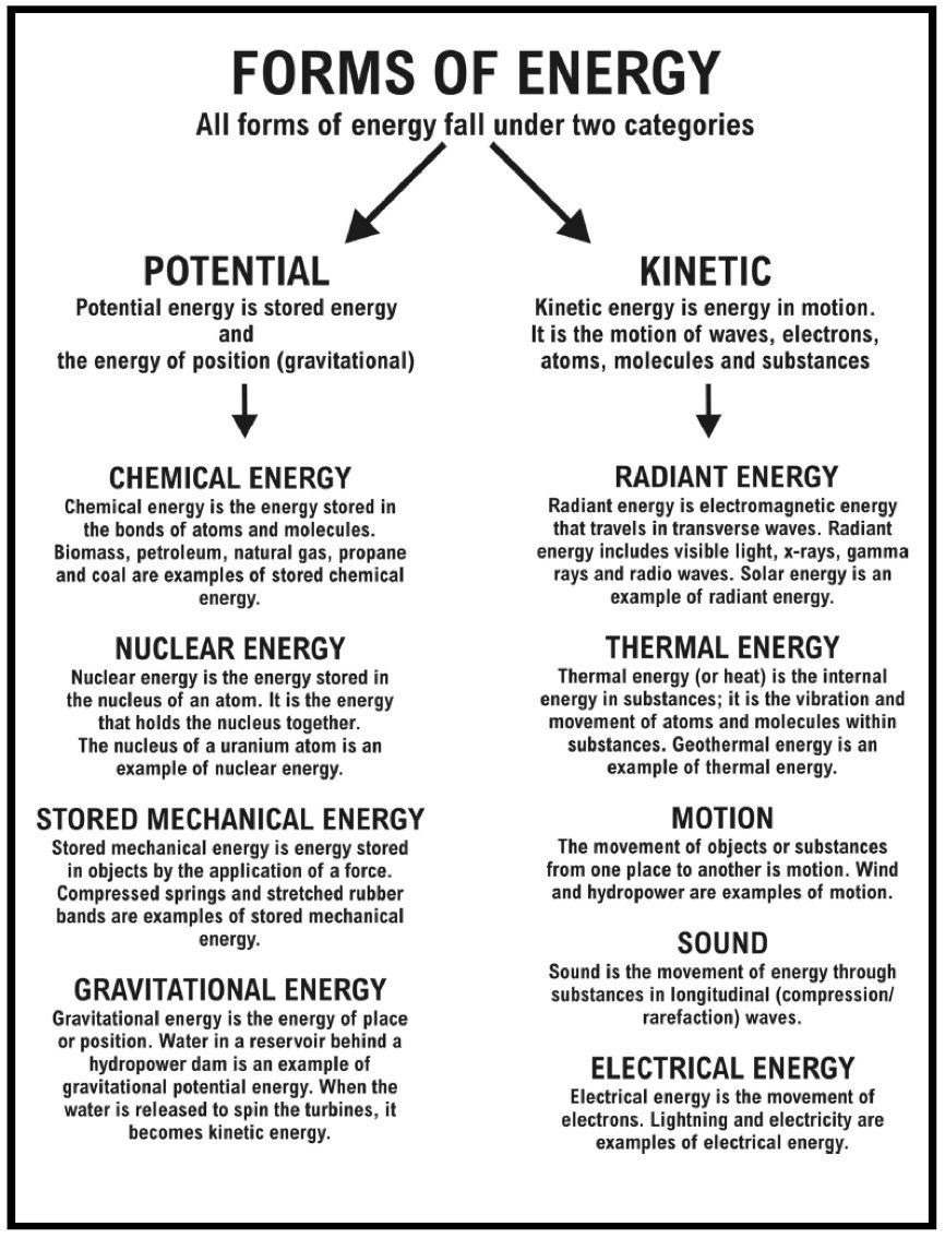 Energy Worksheets for 3rd Grade sound Energy Worksheets